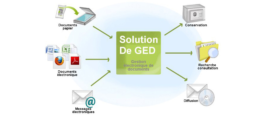Gestion-Electronique-des-Documents-5.jpg
